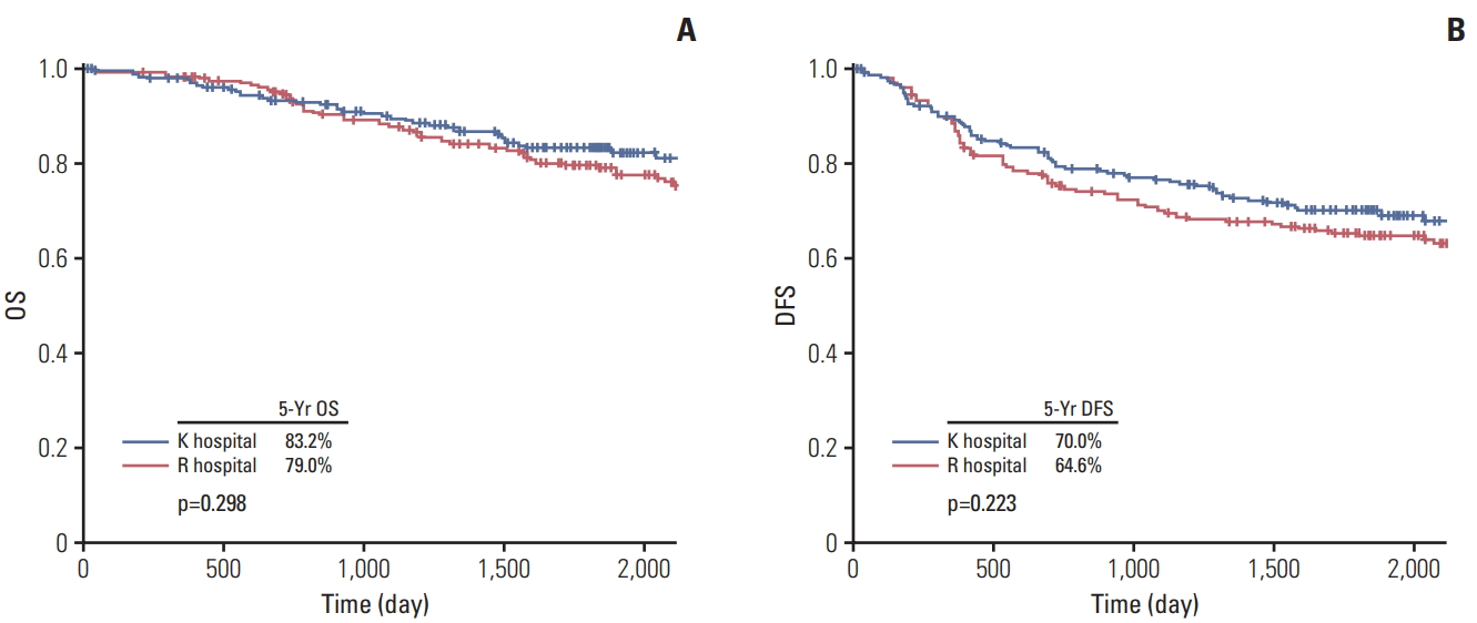 Long-term Outcomes of One Stage Surgery Using Transanal