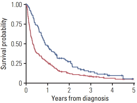 Higher Age Puts Lung Cancer Patients At Risk For Not Receiving Anti Cancer Treatment