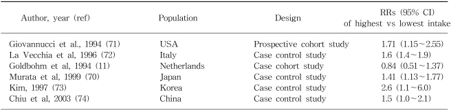 A case control study of ulcerative colitis in relation to dietary and other factors in japan