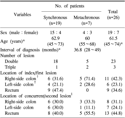 Clinical Characteristics Of Multiple Primary Colorectal Cancers