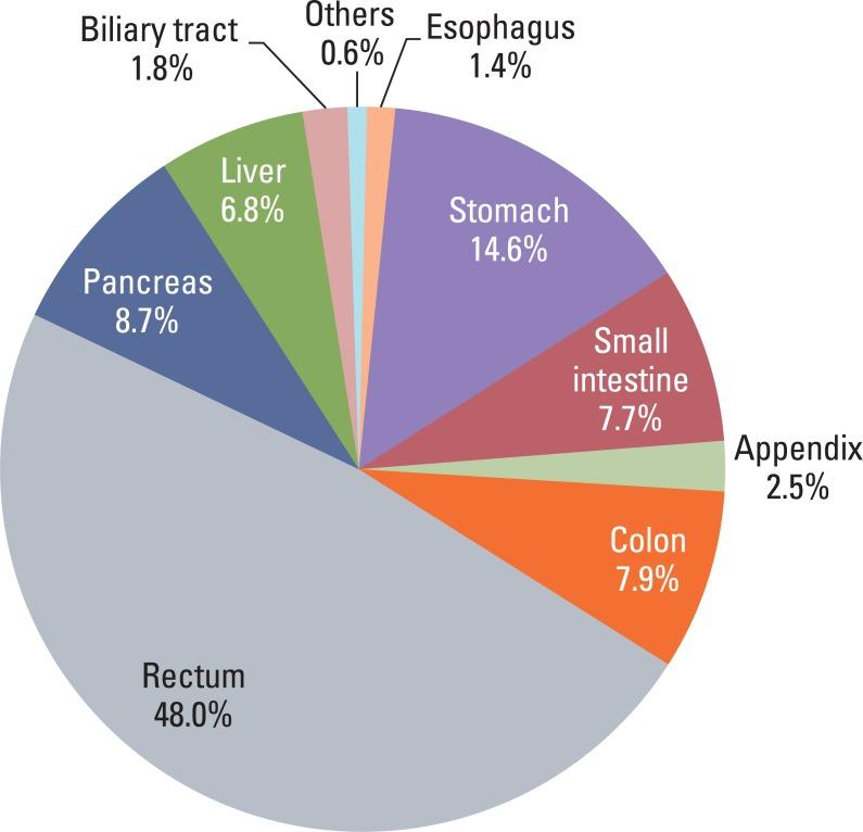 neuroendocrine cancer incidence wart treatment uptodate